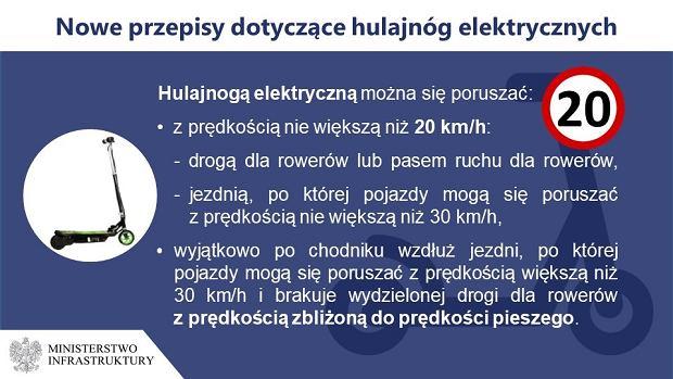 nowe przepisy, hulajnogi elektryczne 2021, gazelka